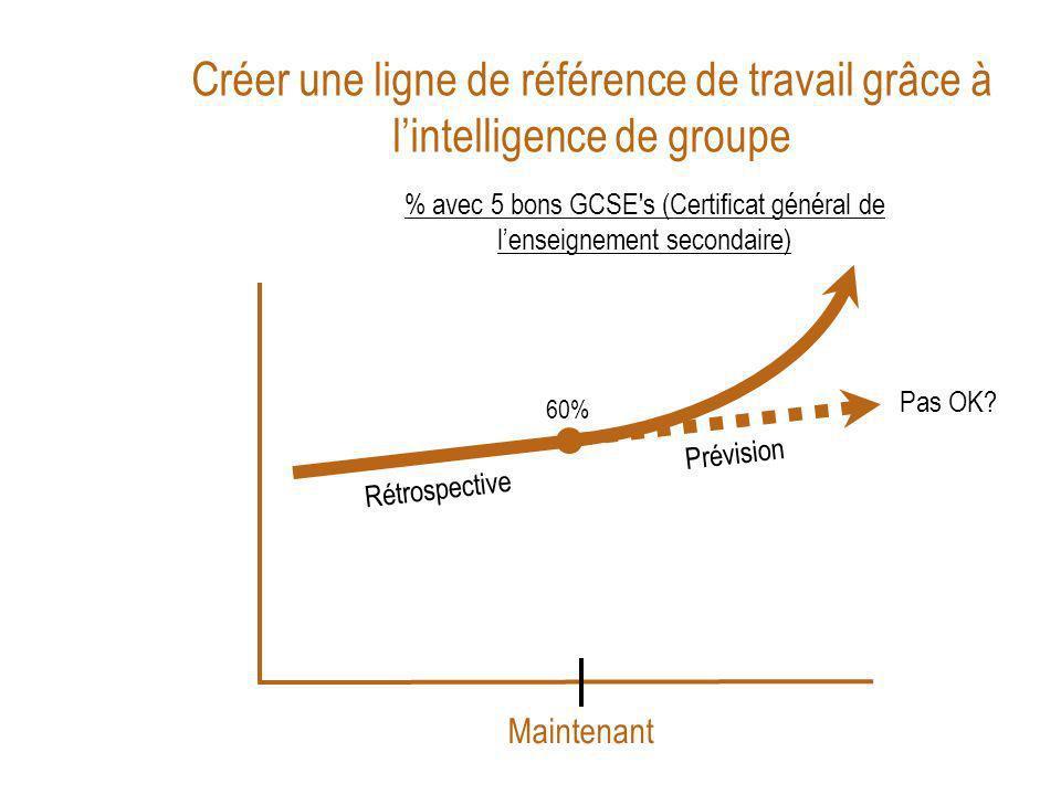 Créer une ligne de référence de travail grâce à lintelligence de groupe Maintenant % avec 5 bons GCSE s (Certificat général de lenseignement secondaire) 60% Pas OK.
