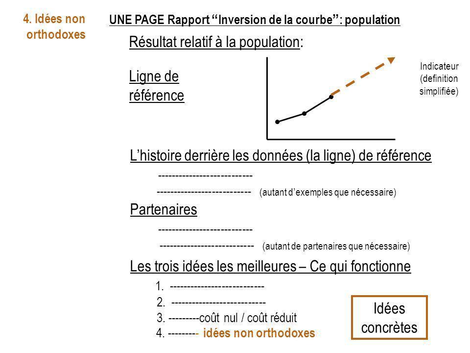 UNE PAGE Rapport Inversion de la courbe: population Résultat relatif à la population: Indicateur (definition simplifiée) Ligne de référence Lhistoire derrière les données (la ligne) de référence --------------------------- --------------------------- (autant dexemples que nécessaire) Partenaires --------------------------- --------------------------- (autant de partenaires que nécessaire) Les trois idées les meilleures – Ce qui fonctionne 1.