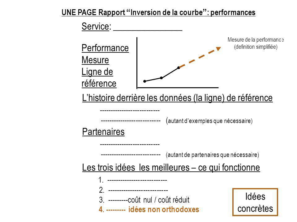 Service: _______________ Mesure de la performance (definition simplifiée) Performance Mesure Ligne de référence Lhistoire derrière les données (la ligne) de référence --------------------------- --------------------------- ( autant dexemples que nécessaire) Partenaires --------------------------- --------------------------- (autant de partenaires que nécessaire) Les trois idées les meilleures – ce qui fonctionne 1.