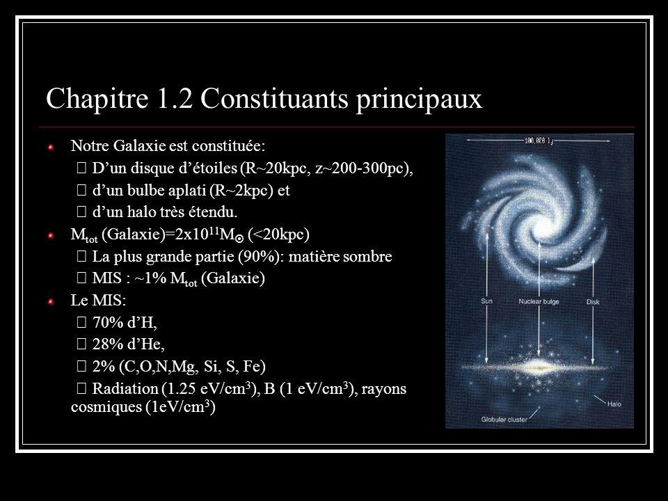 Chapitre 1.2.1 La matière Le gaz (densité et température variable): phaseDensitéTempérature Atomique, H I Nuagesn H ~25 cm -3 100 K Inter-nuagesn H ~0.25 cm -3 8000 K Moléculaire, H 2 n H1000 cm -3 100 K Ionisé, H II n H ~1-10000 cm -3 10000 K Coronaln H ~0.006 cm -3 500000 K Les phases atomique et coronale sont en équilibre (P/k=nT=(5-20) x10 3 Kcm -3 ).