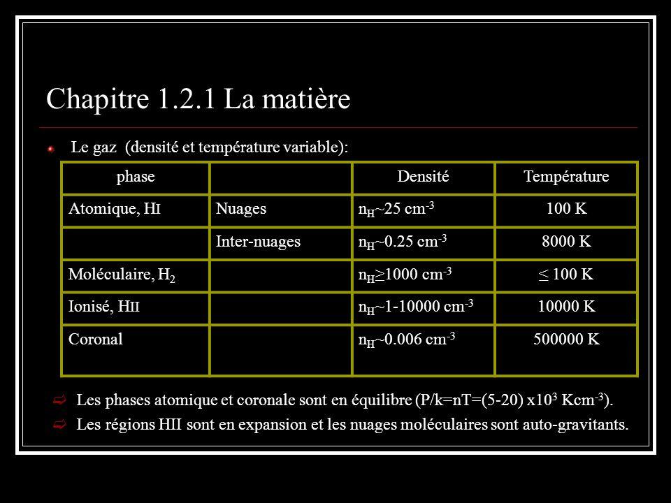 Chapitre 1.2.3 Le champ magnétique Les transitions ayant m j =±1 sont dites transitions et -.