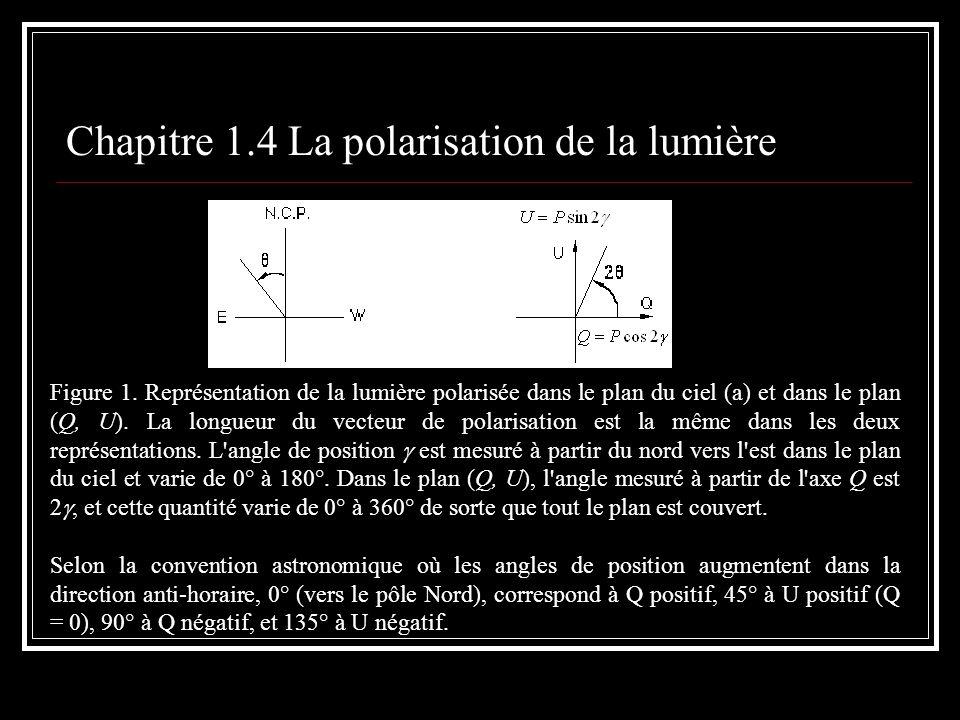 Chapitre 1.4 La polarisation de la lumière Figure 1. Représentation de la lumière polarisée dans le plan du ciel (a) et dans le plan (Q, U). La longue