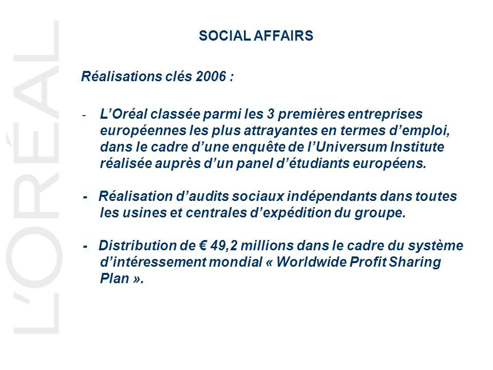 SOCIAL AFFAIRS Réalisations clés 2006 : - LOréal classée parmi les 3 premières entreprises européennes les plus attrayantes en termes demploi, dans le cadre dune enquête de lUniversum Institute réalisée auprès dun panel détudiants européens.