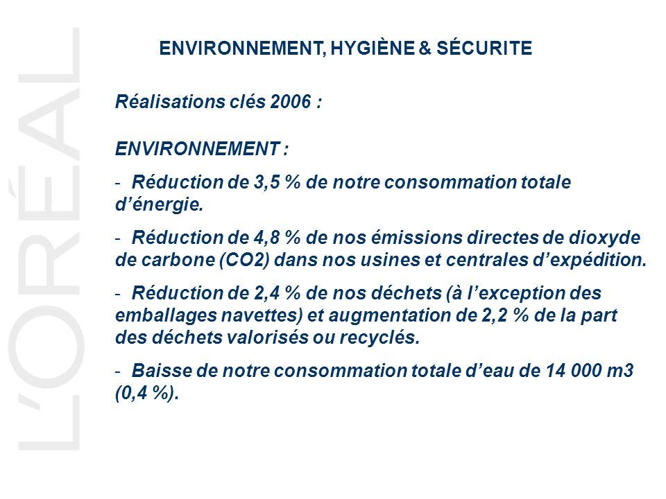 ENVIRONNEMENT, HYGIÈNE & SÉCURITE Réalisations clés 2006 : ENVIRONNEMENT : - Réduction de 3,5 % de notre consommation totale dénergie. - Réduction de