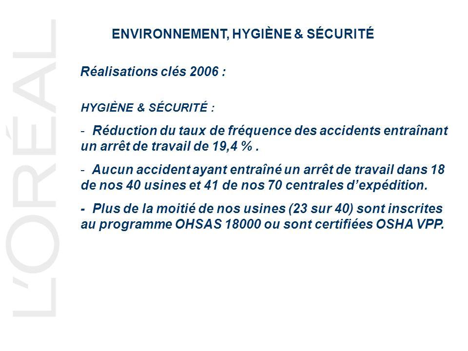 ENVIRONNEMENT, HYGIÈNE & SÉCURITÉ Réalisations clés 2006 : HYGIÈNE & SÉCURITÉ : - Réduction du taux de fréquence des accidents entraînant un arrêt de