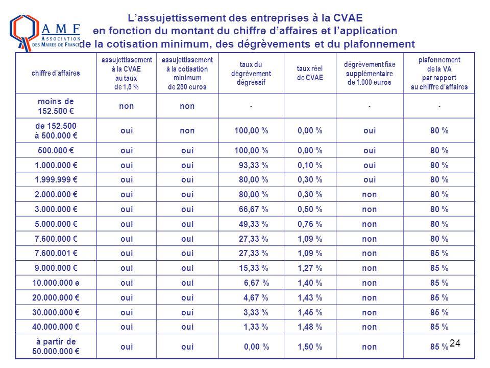 24 Lassujettissement des entreprises à la CVAE en fonction du montant du chiffre daffaires et lapplication de la cotisation minimum, des dégrèvements