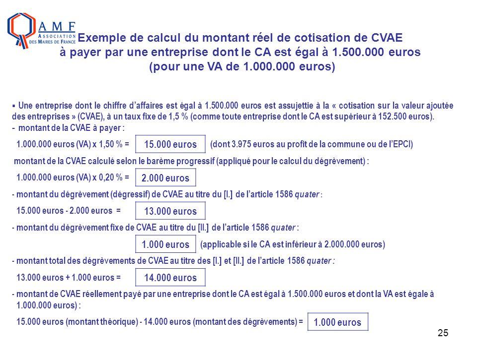 25 Une entreprise dont le chiffre daffaires est égal à 1.500.000 euros est assujettie à la « cotisation sur la valeur ajoutée des entreprises » (CVAE)