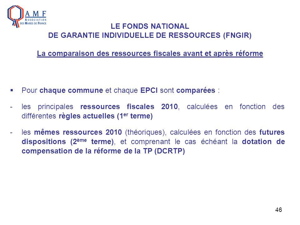 46 LE FONDS NATIONAL DE GARANTIE INDIVIDUELLE DE RESSOURCES (FNGIR) La comparaison des ressources fiscales avant et après réforme Pour chaque commune