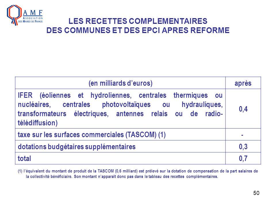 50 LES RECETTES COMPLEMENTAIRES DES COMMUNES ET DES EPCI APRES REFORME (1) léquivalent du montant de produit de la TASCOM (0,6 milliard) est prélevé s