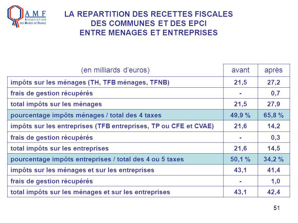 51 LA REPARTITION DES RECETTES FISCALES DES COMMUNES ET DES EPCI ENTRE MENAGES ET ENTREPRISES (en milliards deuros)avantaprès impôts sur les ménages (