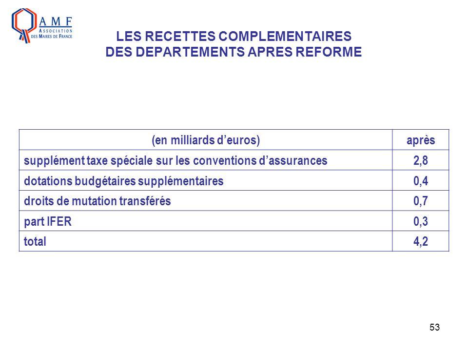 53 LES RECETTES COMPLEMENTAIRES DES DEPARTEMENTS APRES REFORME (en milliards deuros)après supplément taxe spéciale sur les conventions dassurances2,8