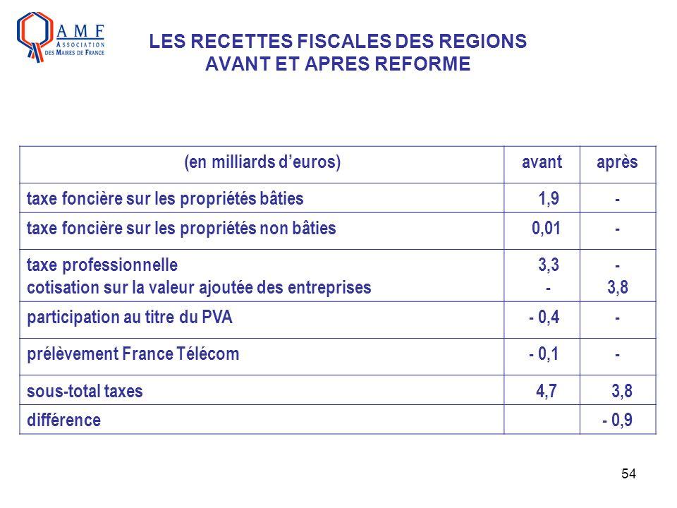 54 LES RECETTES FISCALES DES REGIONS AVANT ET APRES REFORME (en milliards deuros)avantaprès taxe foncière sur les propriétés bâties 1,9- taxe foncière
