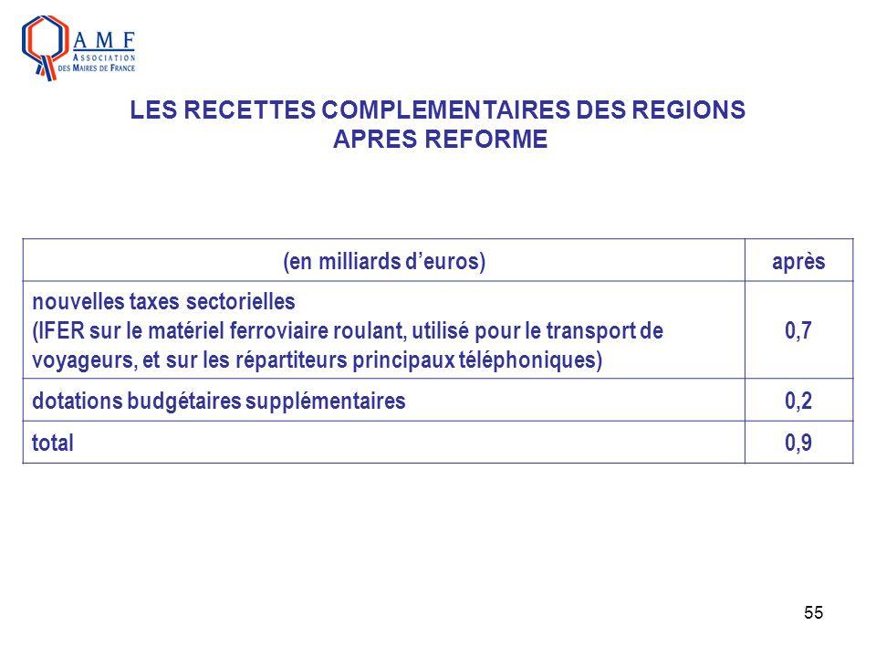 55 LES RECETTES COMPLEMENTAIRES DES REGIONS APRES REFORME (en milliards deuros)après nouvelles taxes sectorielles (IFER sur le matériel ferroviaire ro