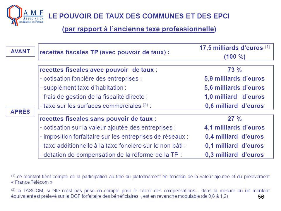 56 LE POUVOIR DE TAUX DES COMMUNES ET DES EPCI (par rapport à lancienne taxe professionnelle) recettes fiscales TP (avec pouvoir de taux) : 17,5 milli