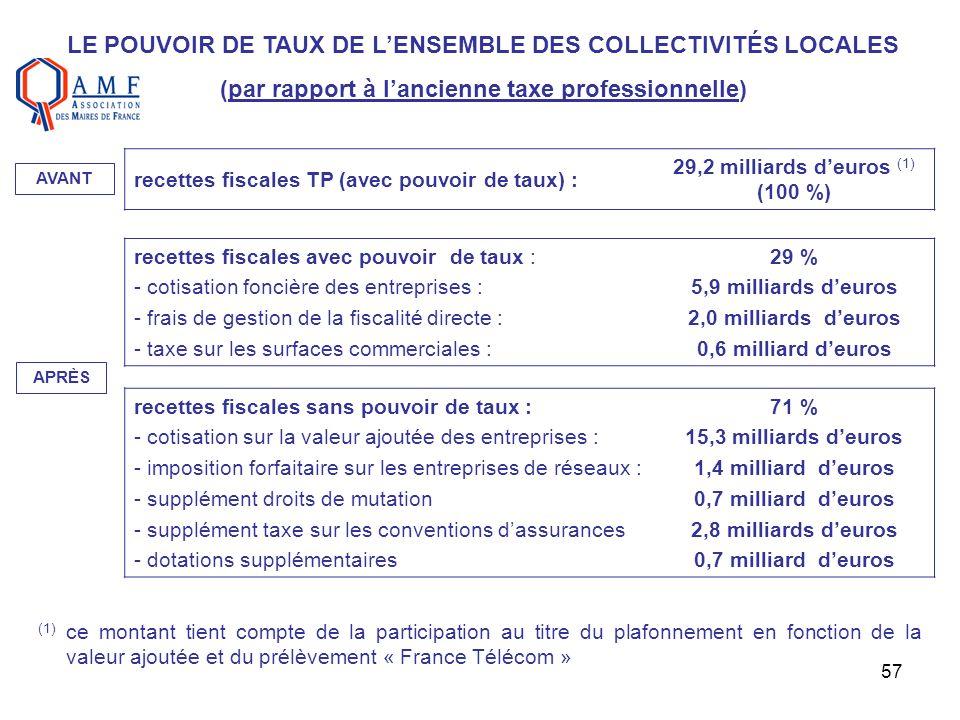 57 LE POUVOIR DE TAUX DE LENSEMBLE DES COLLECTIVITÉS LOCALES (par rapport à lancienne taxe professionnelle) recettes fiscales TP (avec pouvoir de taux