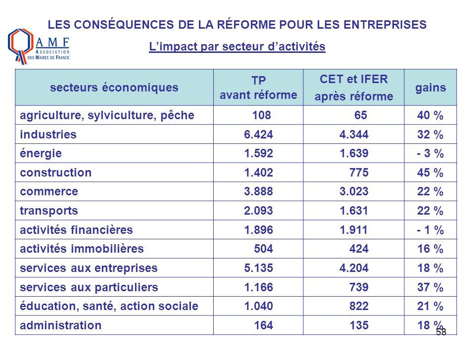 58 LES CONSÉQUENCES DE LA RÉFORME POUR LES ENTREPRISES Limpact par secteur dactivités secteurs économiques TP avant réforme CET et IFER après réforme
