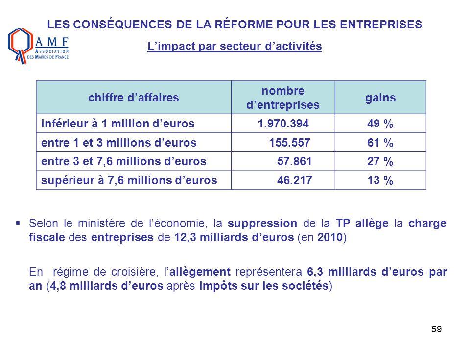 59 LES CONSÉQUENCES DE LA RÉFORME POUR LES ENTREPRISES Limpact par secteur dactivités chiffre daffaires nombre dentreprises gains inférieur à 1 millio