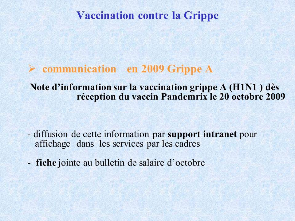 Vaccination contre la Grippe communication en 2009 Grippe A Note dinformation sur la vaccination grippe A (H1N1 ) dès réception du vaccin Pandemrix le