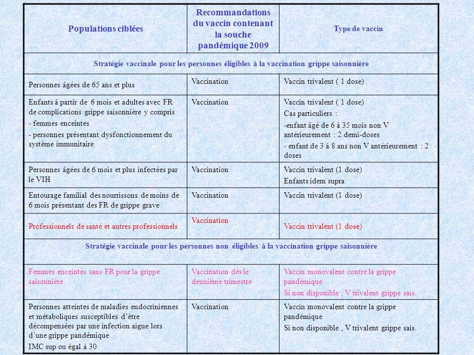 Populations ciblées Recommandations du vaccin contenant la souche pandémique 2009 Type de vaccin Stratégie vaccinale pour les personnes éligibles à la