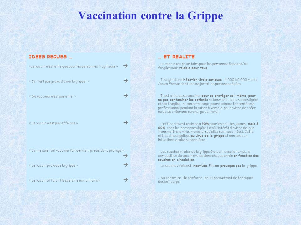 Vaccination contre la Grippe … ET REALITE - Le vaccin est prioritaire pour les personnes âgées et/ou fragiles mais valable pour tous. - Il sagit dune