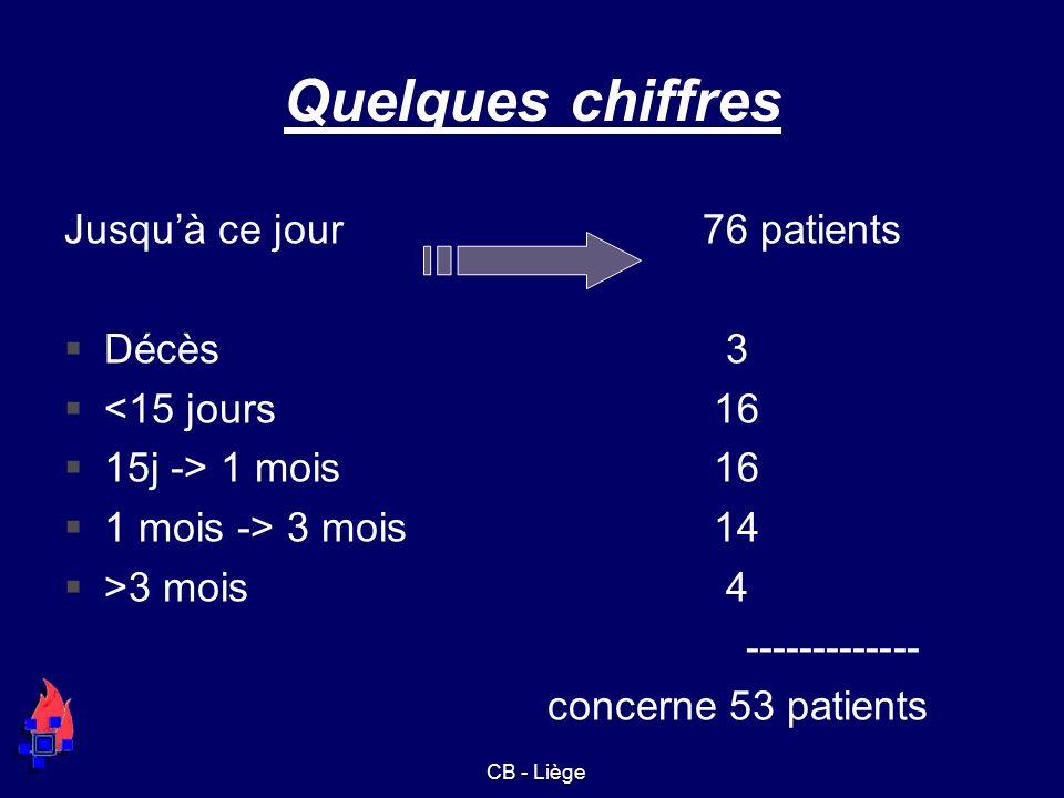 Quelques chiffres Jusquà ce jour76 patients Décès 3 <15 jours 16 15j -> 1 mois 16 1 mois -> 3 mois 14 >3 mois 4 ------------- concerne 53 patients CB