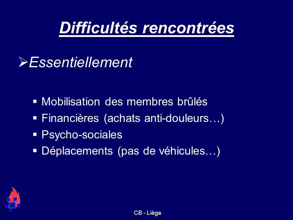 Difficultés rencontrées Essentiellement Mobilisation des membres brûlés Financières (achats anti-douleurs…) Psycho-sociales Déplacements (pas de véhic