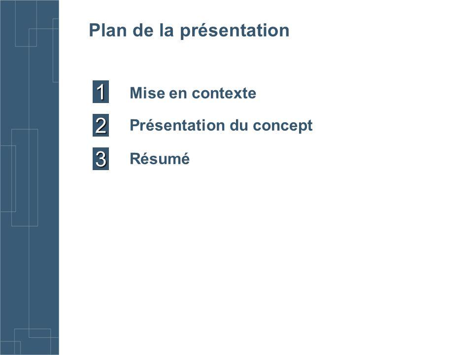 1 2 3 Plan de la présentation Mise en contexte Présentation du concept Résumé