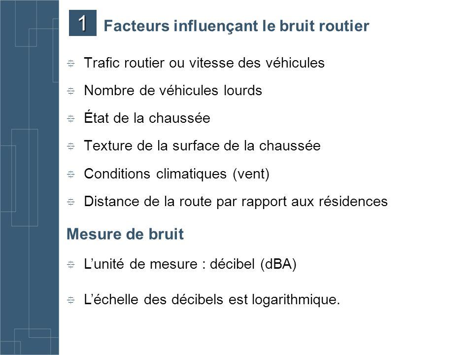 Facteurs influençant le bruit routier Trafic routier ou vitesse des véhicules Nombre de véhicules lourds État de la chaussée Texture de la surface de
