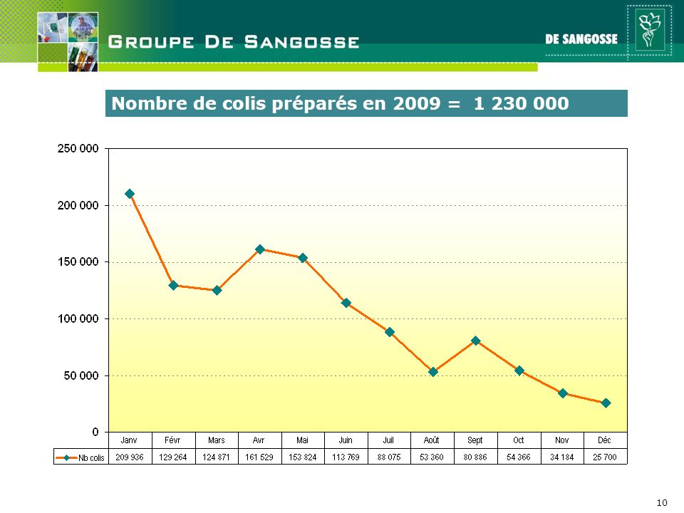 10 Nombre de colis préparés en 2009 = 1 230 000