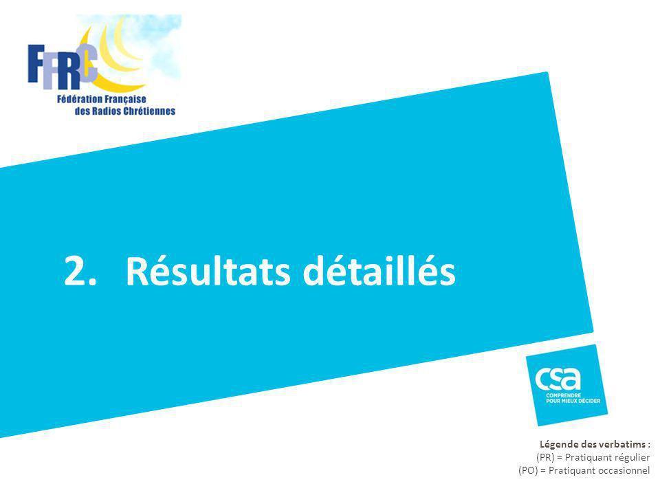 Résultats détaillés 2. Légende des verbatims : (PR) = Pratiquant régulier (PO) = Pratiquant occasionnel