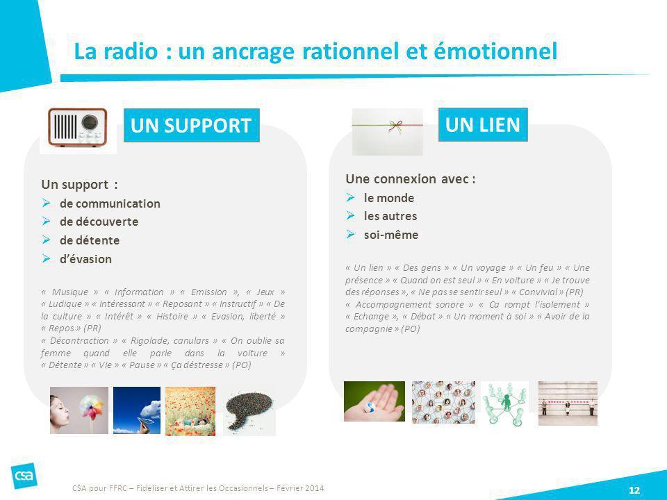 La radio : un ancrage rationnel et émotionnel 12 UN SUPPORT UN LIEN CSA pour FFRC – Fidéliser et Attirer les Occasionnels – Février 2014 Une connexion