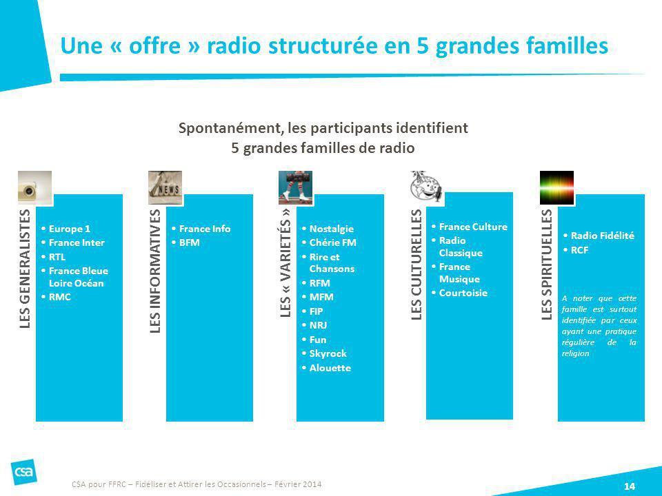 Une « offre » radio structurée en 5 grandes familles 14 Spontanément, les participants identifient 5 grandes familles de radio CSA pour FFRC – Fidélis