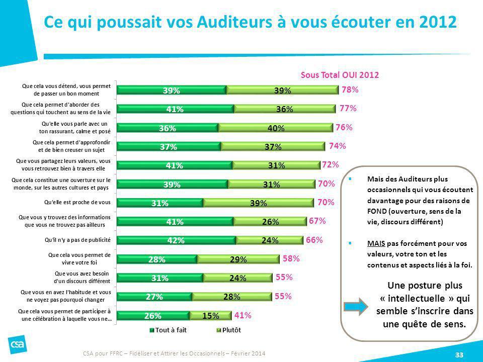 Ce qui poussait vos Auditeurs à vous écouter en 2012 33 CSA pour FFRC – Fidéliser et Attirer les Occasionnels – Février 2014 66% 77% 67% 72% 70% 78% 7