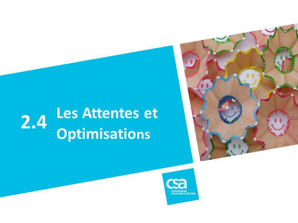 Titre du projet50 Les Attentes et Optimisatio ns 2.4