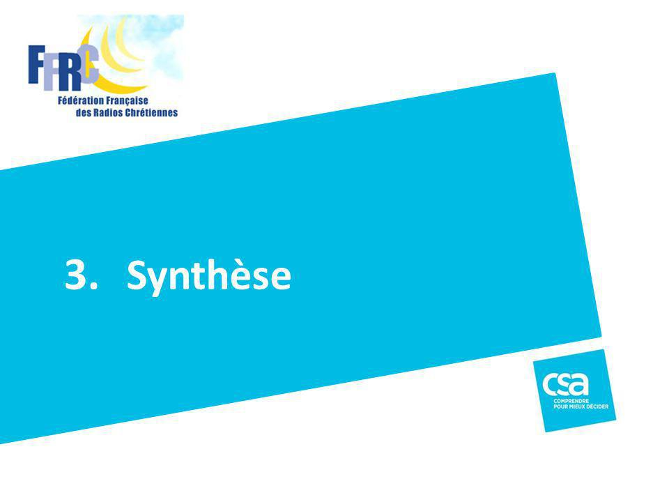 Titre du projet Synthèse 3.
