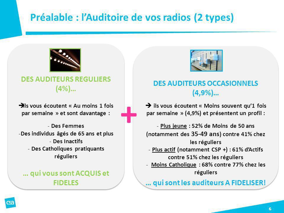 Préalable : lAuditoire de vos radios (2 types) 6 DES AUDITEURS REGULIERS (4%)… ils vous écoutent « Au moins 1 fois par semaine » et sont davantage : -