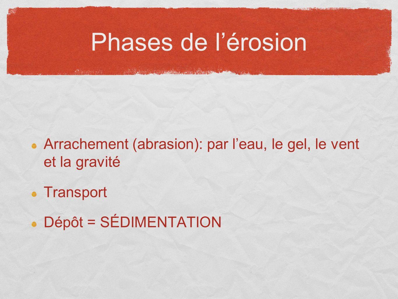 Phases de lérosion Arrachement (abrasion): par leau, le gel, le vent et la gravité Transport Dépôt = SÉDIMENTATION