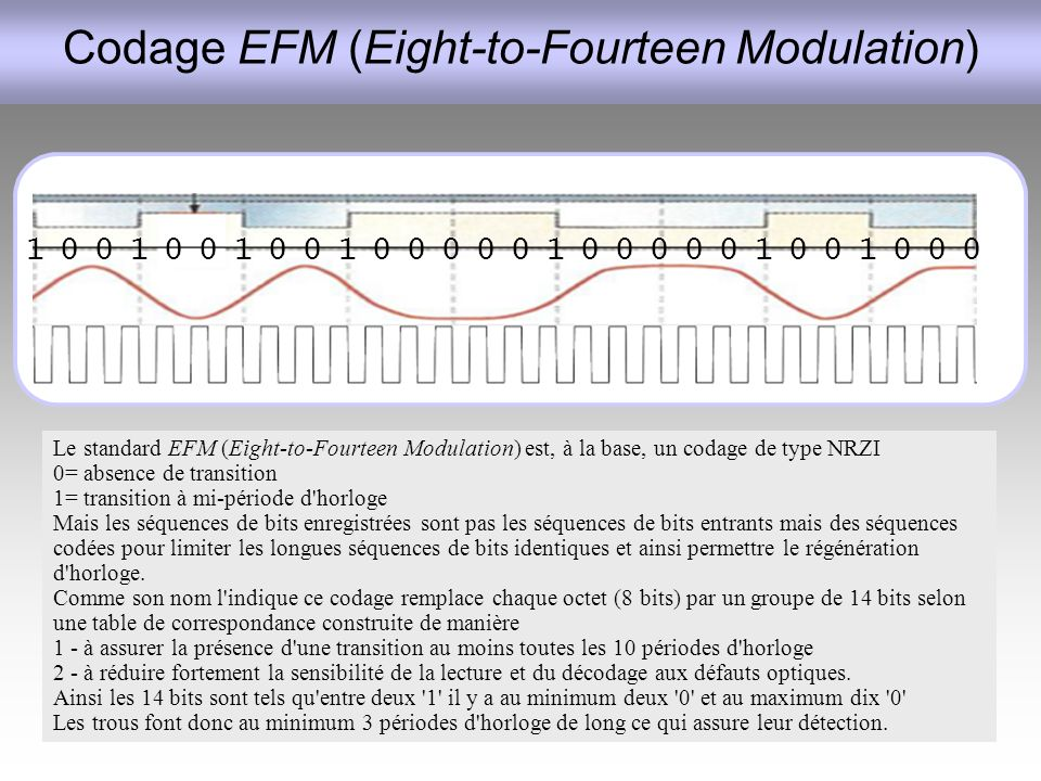 Codage EFM (Eight-to-Fourteen Modulation) Le standard EFM (Eight-to-Fourteen Modulation) est, à la base, un codage de type NRZI 0= absence de transiti