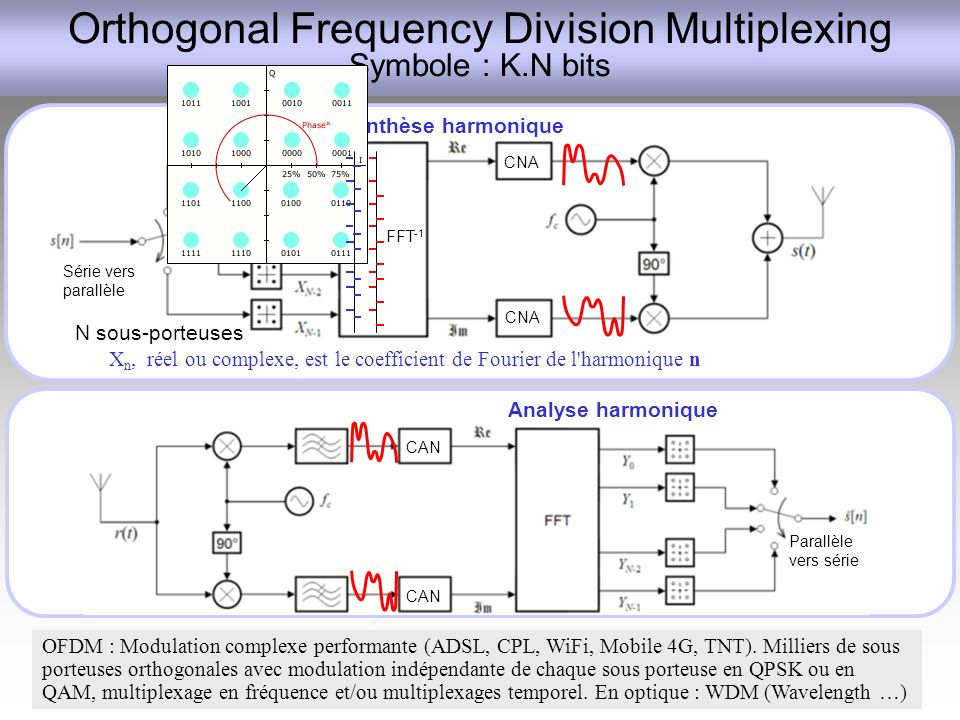 Série vers parallèle CNA FFT -1 Orthogonal Frequency Division Multiplexing Symbole : K.N bits OFDM : Modulation complexe performante (ADSL, CPL, WiFi,
