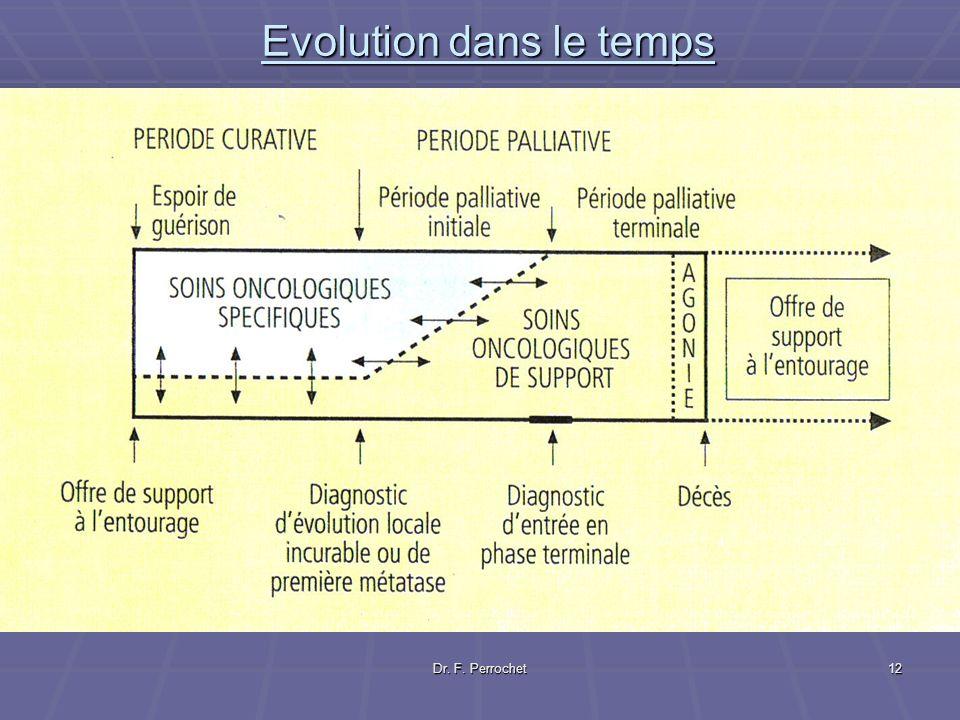 Dr. F. Perrochet12 Evolution dans le temps
