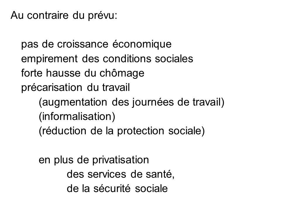Au contraire du prévu: pas de croissance économique empirement des conditions sociales forte hausse du chômage précarisation du travail (augmentation des journées de travail) (informalisation) (réduction de la protection sociale) en plus de privatisation des services de santé, de la sécurité sociale