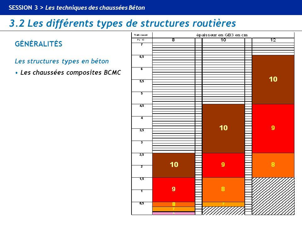 SESSION 1 > Normalisation et bases de dimensionnement 3.2 Les différents types de structures routières SESSION 3 > Les techniques des chaussées Béton