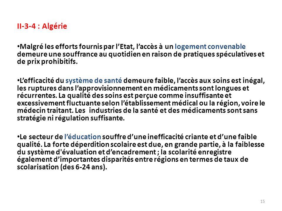 II-3-4 : Algérie Malgré les efforts fournis par lEtat, laccès à un logement convenable demeure une souffrance au quotidien en raison de pratiques spéculatives et de prix prohibitifs.