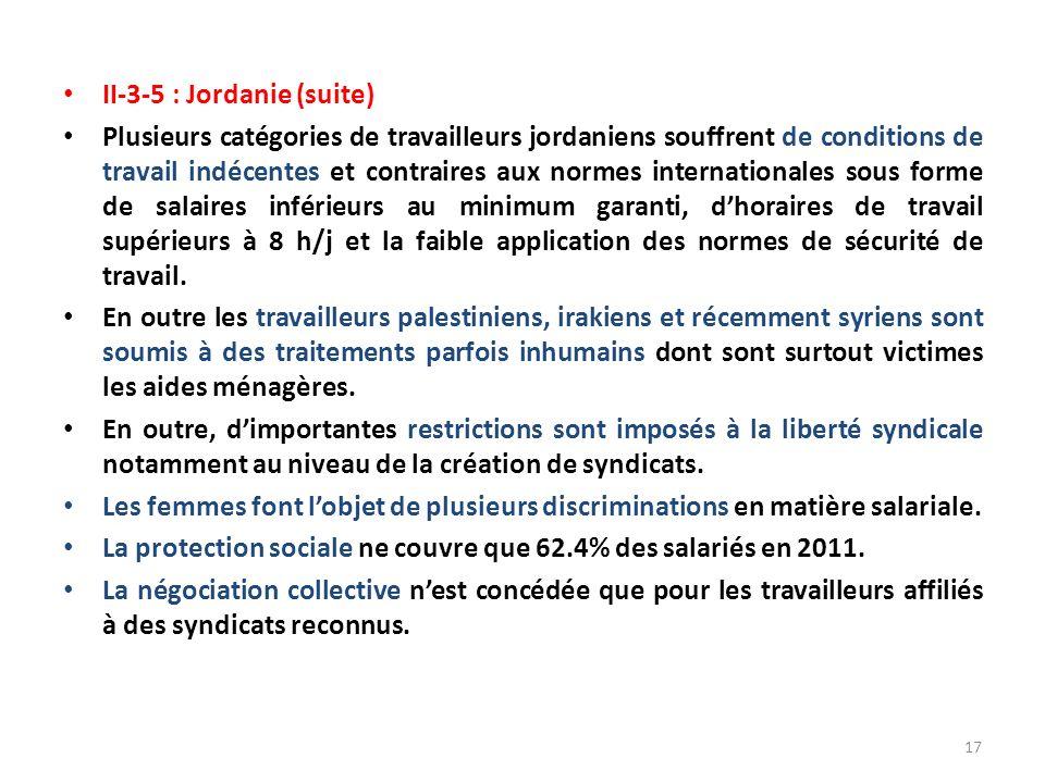 II-3-5 : Jordanie (suite) Plusieurs catégories de travailleurs jordaniens souffrent de conditions de travail indécentes et contraires aux normes internationales sous forme de salaires inférieurs au minimum garanti, dhoraires de travail supérieurs à 8 h/j et la faible application des normes de sécurité de travail.