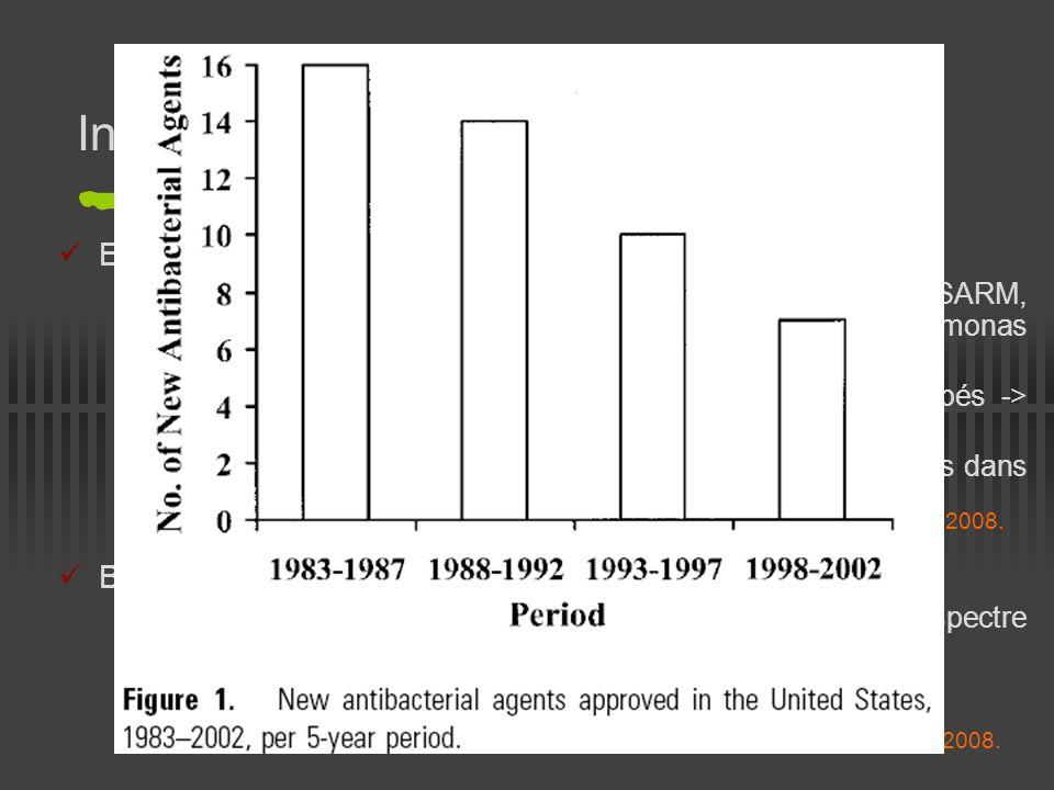Introduction Etat du problème : Augmentation du nombre de résistances aux antibiotiques (SARM, entérocoques résistants à la vancomycine, pseudomonas m