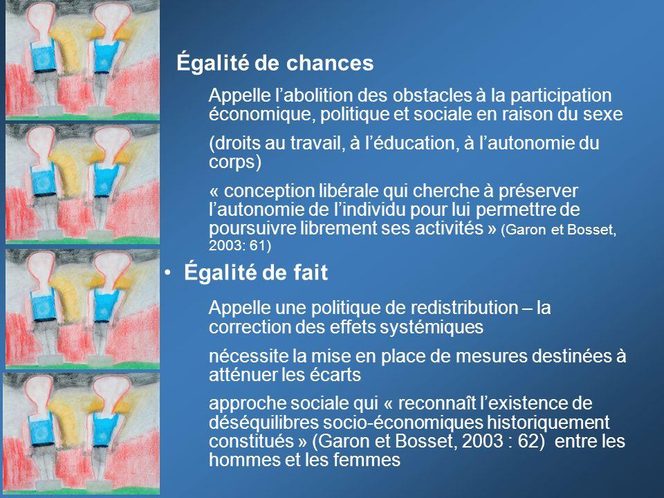 Égalité de chances Appelle labolition des obstacles à la participation économique, politique et sociale en raison du sexe (droits au travail, à léduca