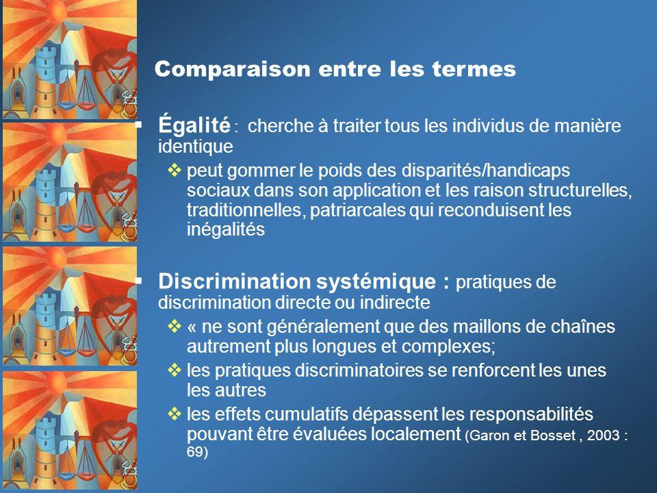 Égalité : cherche à traiter tous les individus de manière identique peut gommer le poids des disparités/handicaps sociaux dans son application et les