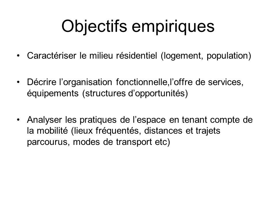 Objectifs empiriques Caractériser le milieu résidentiel (logement, population) Décrire lorganisation fonctionnelle,loffre de services, équipements (st