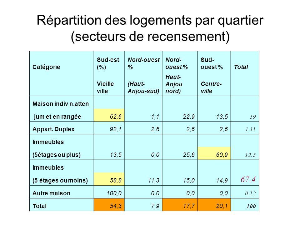 Répartition des logements par quartier (secteurs de recensement) Catégorie Sud-est (%) Nord-ouest % Sud- ouest %Total Vieille ville (Haut- Anjou-sud)