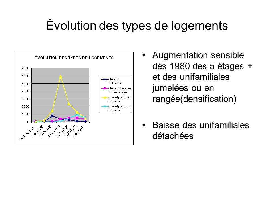 Évolution des types de logements Augmentation sensible dès 1980 des 5 étages + et des unifamiliales jumelées ou en rangée(densification) Baisse des un
